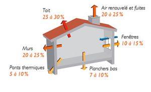perte énergétiques maison